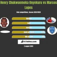 Henry Chukwuemeka Onyekuru vs Marcos Lopes h2h player stats