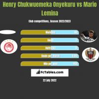 Henry Chukwuemeka Onyekuru vs Mario Lemina h2h player stats