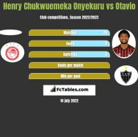 Henry Chukwuemeka Onyekuru vs Otavio h2h player stats