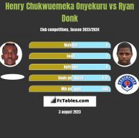 Henry Chukwuemeka Onyekuru vs Ryan Donk h2h player stats