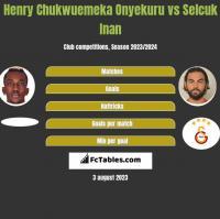 Henry Chukwuemeka Onyekuru vs Selcuk Inan h2h player stats