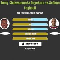 Henry Chukwuemeka Onyekuru vs Sofiane Feghouli h2h player stats