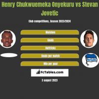 Henry Chukwuemeka Onyekuru vs Stevan Jovetic h2h player stats