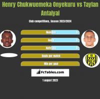 Henry Chukwuemeka Onyekuru vs Taylan Antalyal h2h player stats