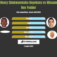 Henry Chukwuemeka Onyekuru vs Wissam Ben Yedder h2h player stats