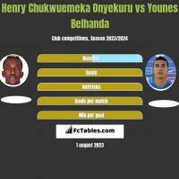 Henry Chukwuemeka Onyekuru vs Younes Belhanda h2h player stats