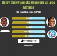 Henry Chukwuemeka Onyekuru vs Lebo Mothiba h2h player stats