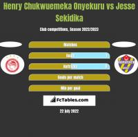 Henry Chukwuemeka Onyekuru vs Jesse Sekidika h2h player stats