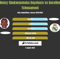 Henry Chukwuemeka Onyekuru vs Aurelien Tchouameni h2h player stats