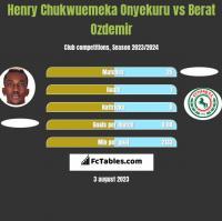Henry Chukwuemeka Onyekuru vs Berat Ozdemir h2h player stats