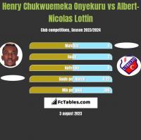 Henry Chukwuemeka Onyekuru vs Albert-Nicolas Lottin h2h player stats