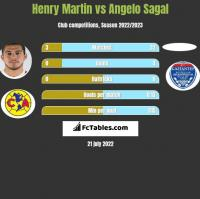 Henry Martin vs Angelo Sagal h2h player stats