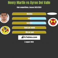Henry Martin vs Ayron Del Valle h2h player stats
