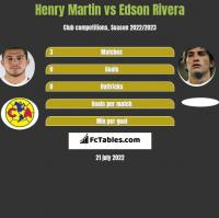 Henry Martin vs Edson Rivera h2h player stats