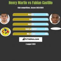 Henry Martin vs Fabian Castillo h2h player stats