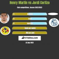 Henry Martin vs Jordi Cortizo h2h player stats