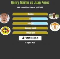 Henry Martin vs Juan Perez h2h player stats