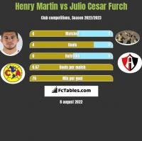 Henry Martin vs Julio Cesar Furch h2h player stats