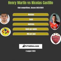Henry Martin vs Nicolas Castillo h2h player stats