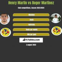 Henry Martin vs Roger Martinez h2h player stats