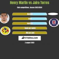 Henry Martin vs Jairo Torres h2h player stats