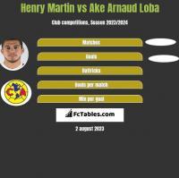 Henry Martin vs Ake Arnaud Loba h2h player stats
