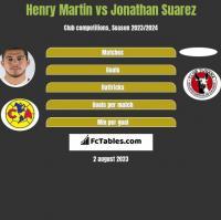 Henry Martin vs Jonathan Suarez h2h player stats