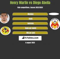 Henry Martin vs Diego Abella h2h player stats