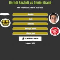 Heradi Rashidi vs Daniel Granli h2h player stats