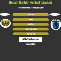 Heradi Rashidi vs Karl Larsson h2h player stats