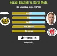 Heradi Rashidi vs Karol Mets h2h player stats
