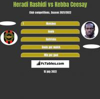 Heradi Rashidi vs Kebba Ceesay h2h player stats