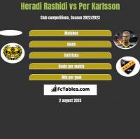 Heradi Rashidi vs Per Karlsson h2h player stats