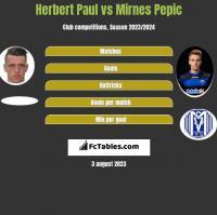 Herbert Paul vs Mirnes Pepic h2h player stats