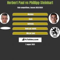 Herbert Paul vs Phillipp Steinhart h2h player stats