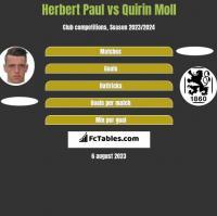 Herbert Paul vs Quirin Moll h2h player stats