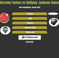 Herculez Gomez vs Anthony Jackson-Hamel h2h player stats