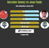 Herculez Gomez vs Joao Paulo h2h player stats