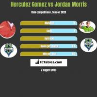 Herculez Gomez vs Jordan Morris h2h player stats