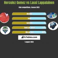 Herculez Gomez vs Lassi Lappalainen h2h player stats
