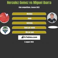 Herculez Gomez vs Miguel Ibarra h2h player stats