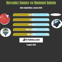 Herculez Gomez vs Rommel Quioto h2h player stats