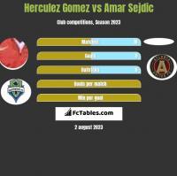 Herculez Gomez vs Amar Sejdic h2h player stats