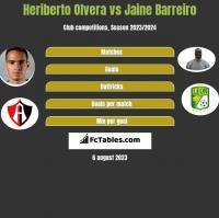 Heriberto Olvera vs Jaine Barreiro h2h player stats
