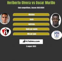 Heriberto Olvera vs Oscar Murillo h2h player stats