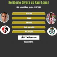 Heriberto Olvera vs Raul Lopez h2h player stats