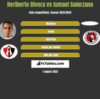 Heriberto Olvera vs Ismael Solorzano h2h player stats