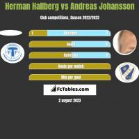 Herman Hallberg vs Andreas Johansson h2h player stats