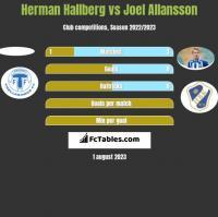 Herman Hallberg vs Joel Allansson h2h player stats