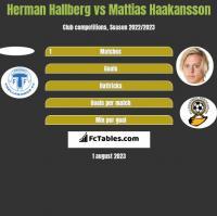 Herman Hallberg vs Mattias Haakansson h2h player stats